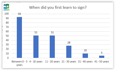 04. When did you first learn to sign?