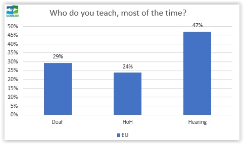 07. Who do you teach, most of the time?