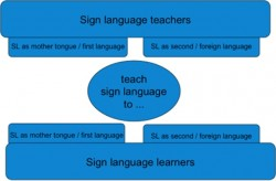 Raising the Profile of Sign Language Teachers in Finland